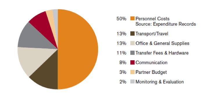 Congo Program Administrative Costs