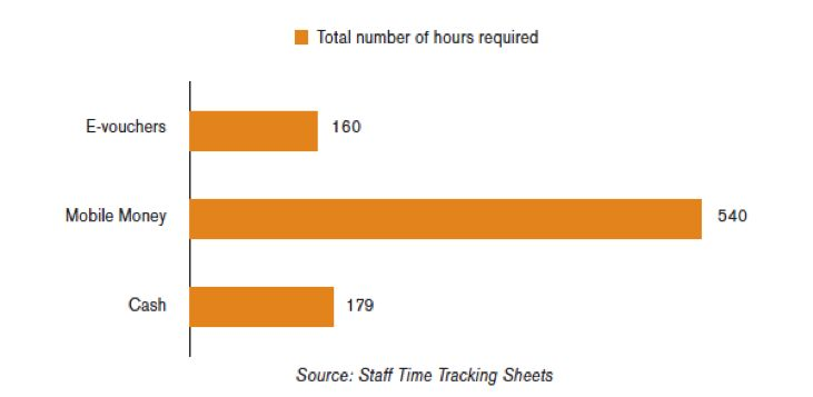 Congo Deployment Hours