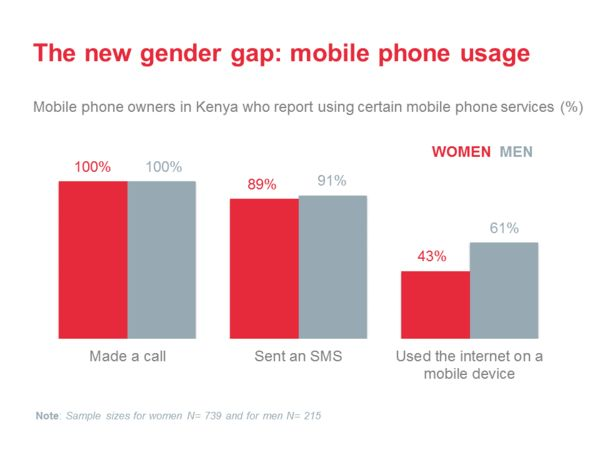 Closing the gender gap in mobile phone access and use-3